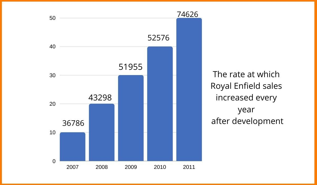 The rate at which Royal Enfield sales increased every year after changes made
