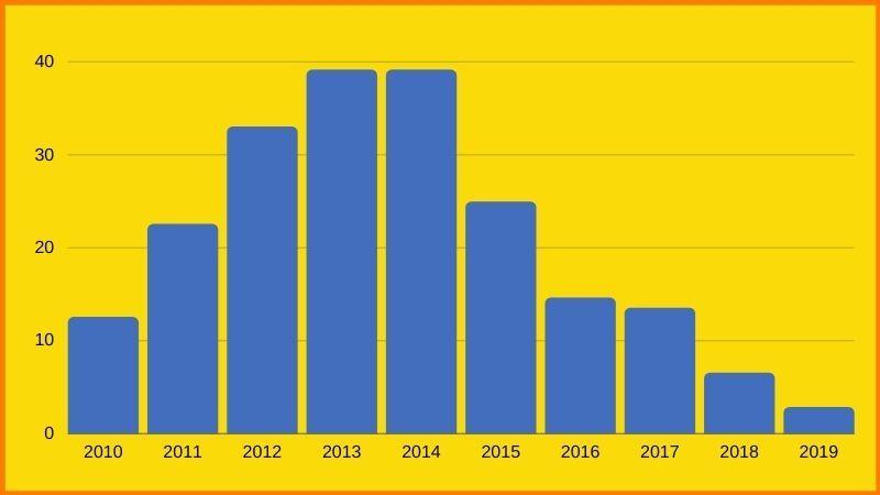 SONY Q3 2019 earnings