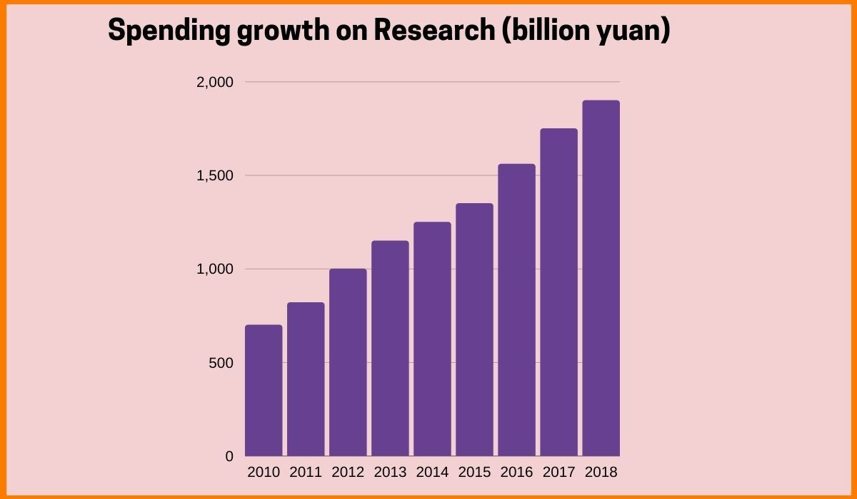 Spending growth of Organization on Research