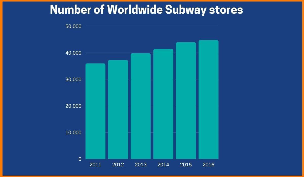 Number of Subway Stores around the globe