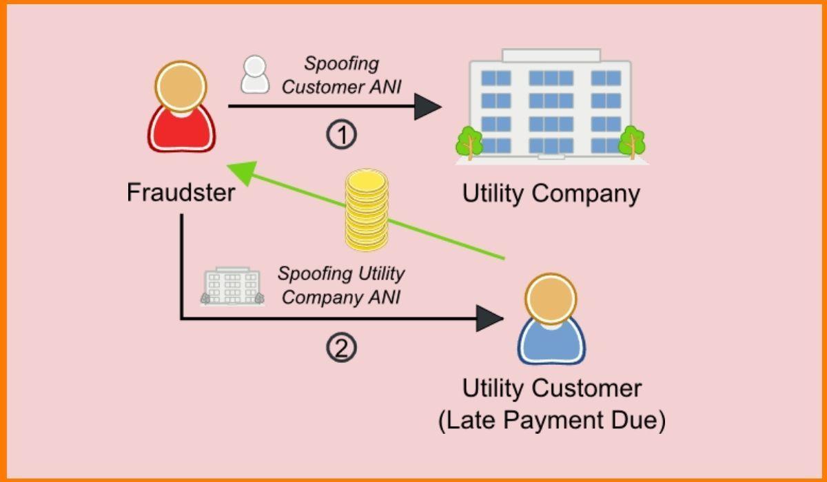Telecom Fraud Procedure