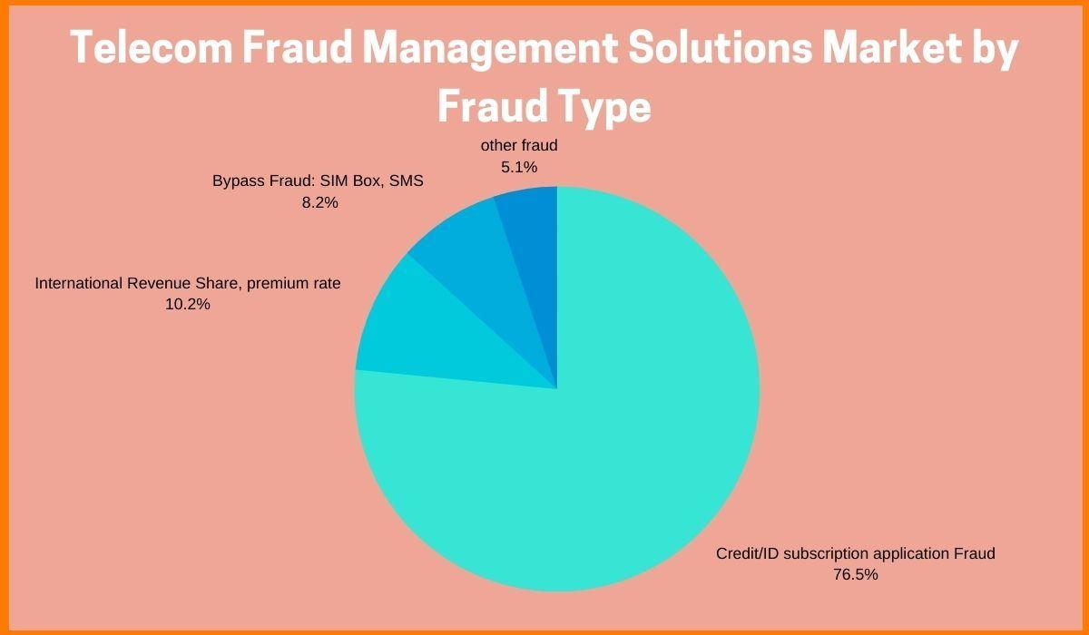 Telecom Fraud types