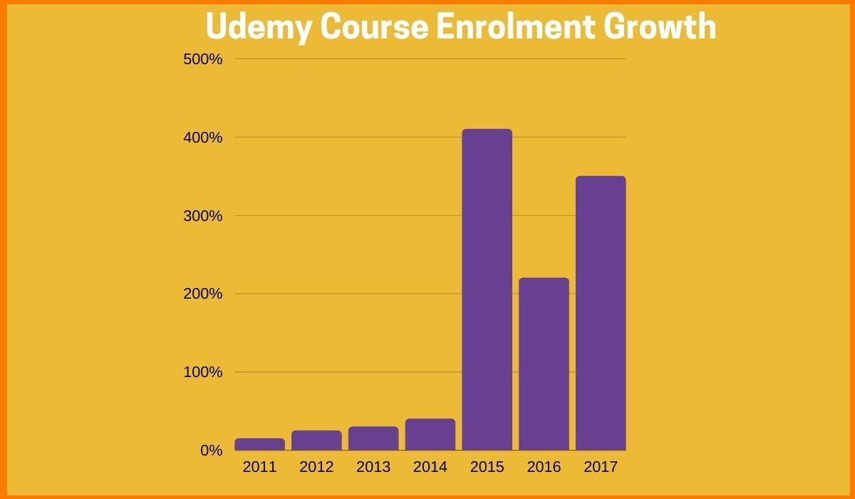 Growth of Course enrolment on Udemy