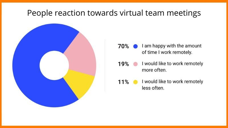 Virtual Team Survey done in 2020