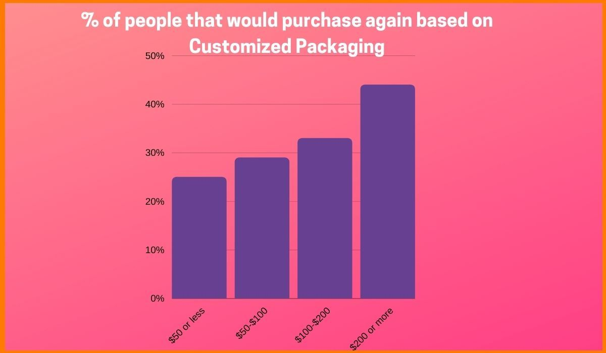 Change in sales due to Customized Product Packaging