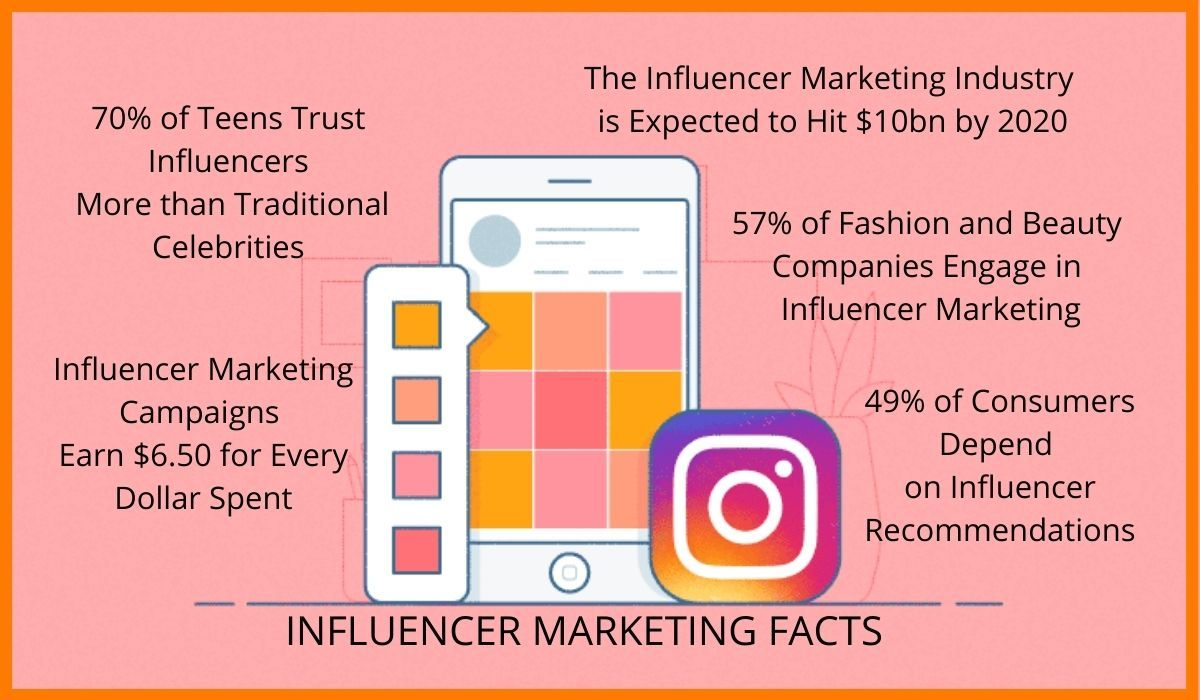 Some of the influencer marketing facts
