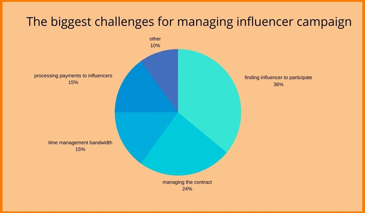 The biggest challenges for managing influencer campaign