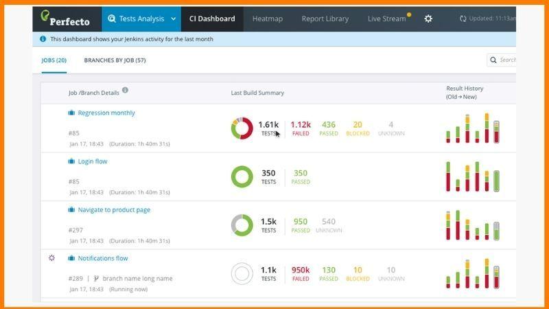 Perfecto Test Analysis Dashboard