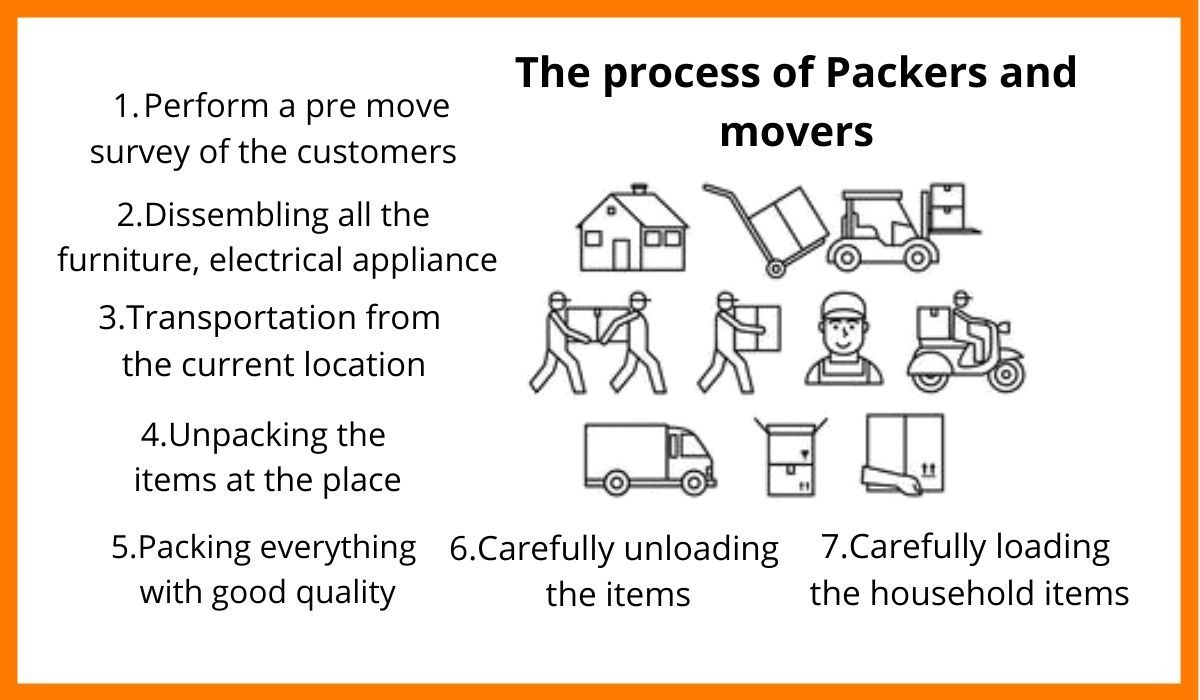 The process of packers and movers