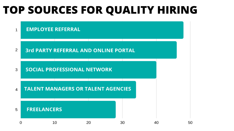Sources of hiring