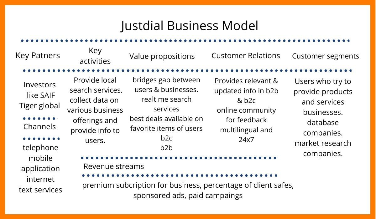 Justdial Business Model.