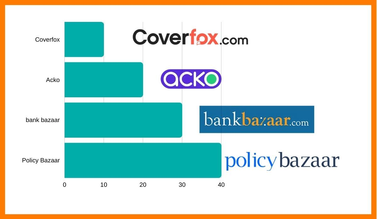 Some of the well known competitors of Policy Bazaar.