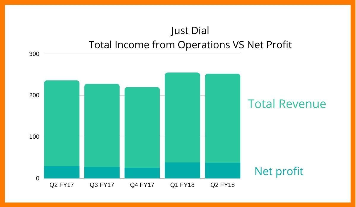 Justdial revenue increasing in 2018.