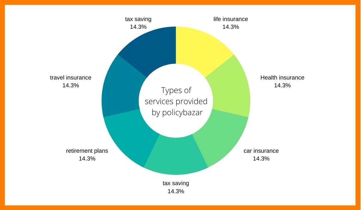 The types of services provided by Policy Bazaar.Some of the well known competitors of Policy Bazaar.