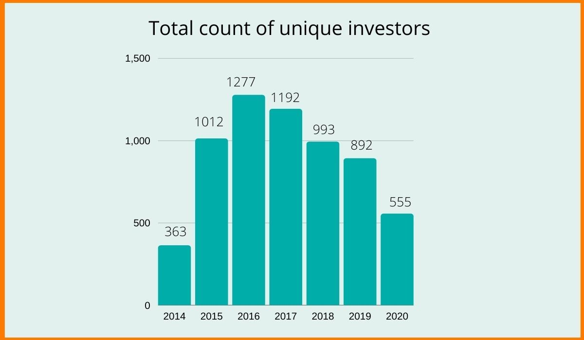 The total count of unique investors