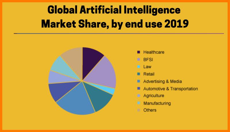 Global Artificiaal Intelligence Market Share
