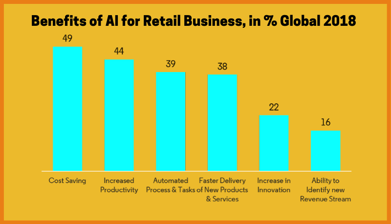 Benefits of AI for Retail Business, Global 2018