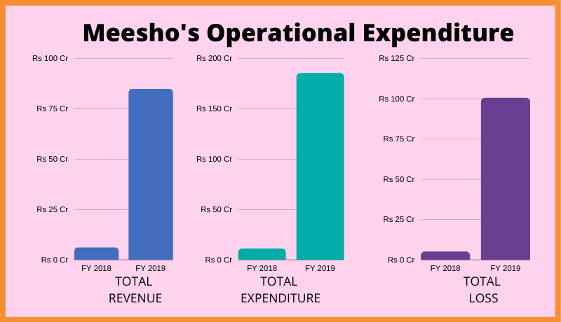 Meesho's Operational Expenditure