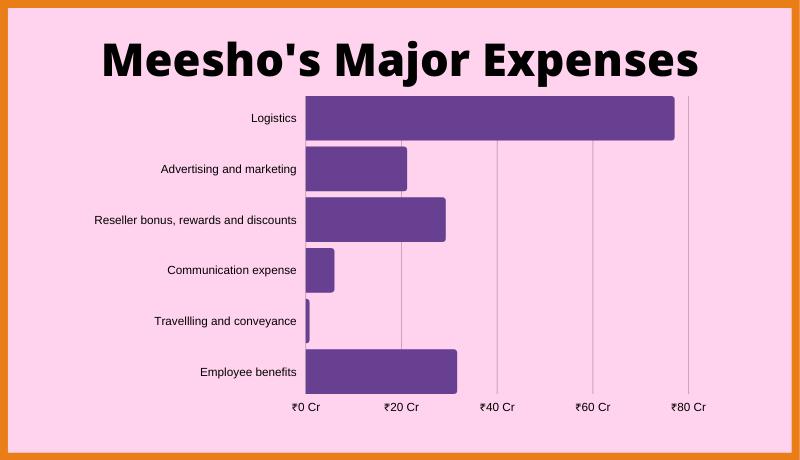 Meesho's Major Expenses