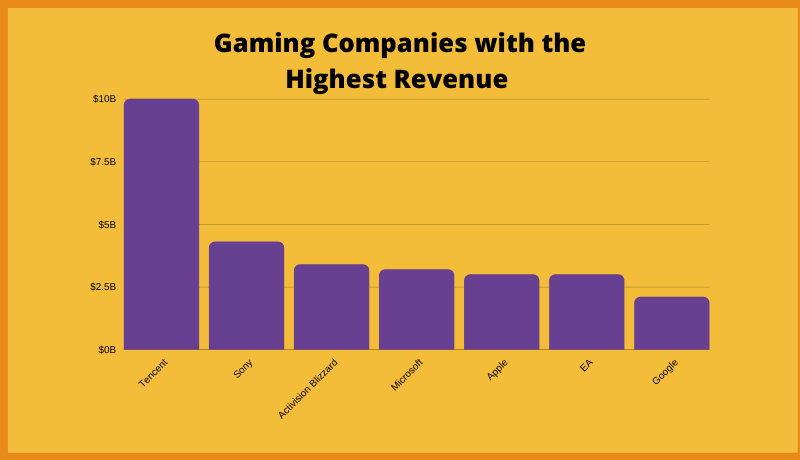 Gaming Companies With The Highest Revenue