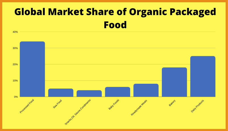 The Global Market Share of Organic Packaged Food