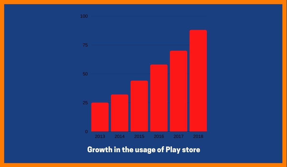 Play Store alternative in India_startuptalky