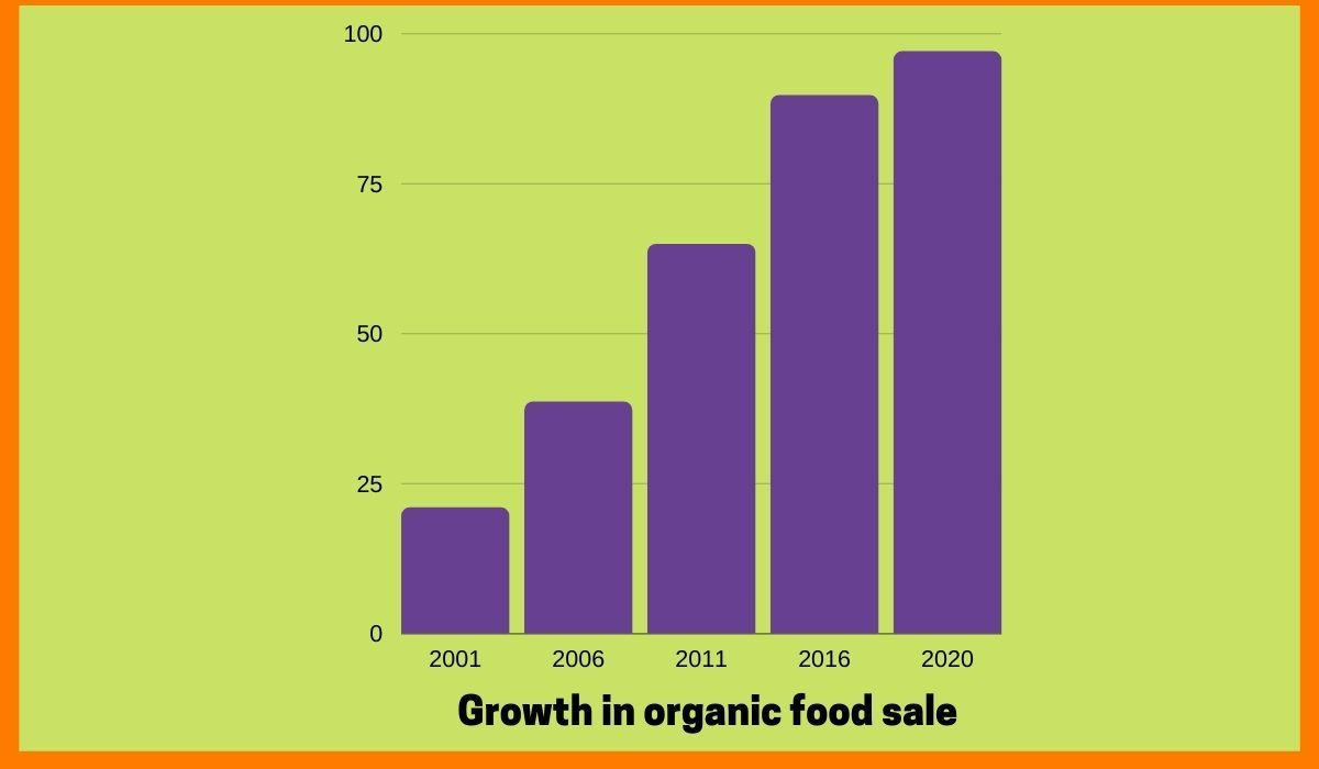 growth in organic food sale_startuptalky