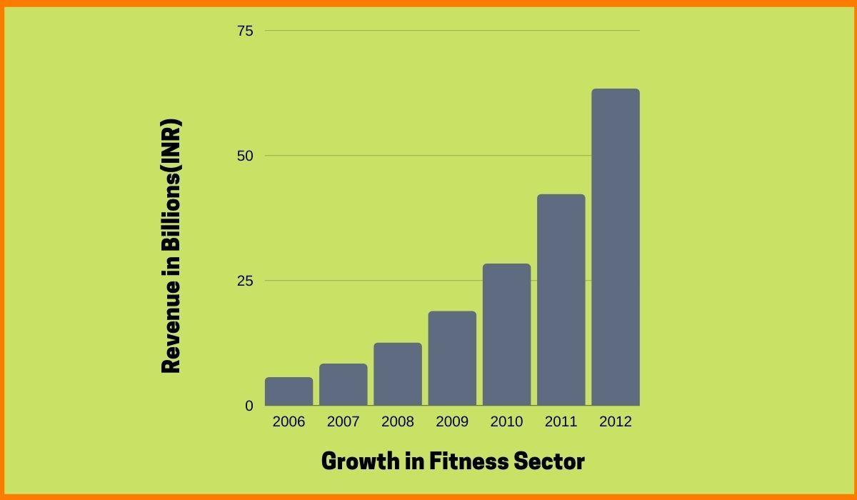 wellness business plan_startuptalky