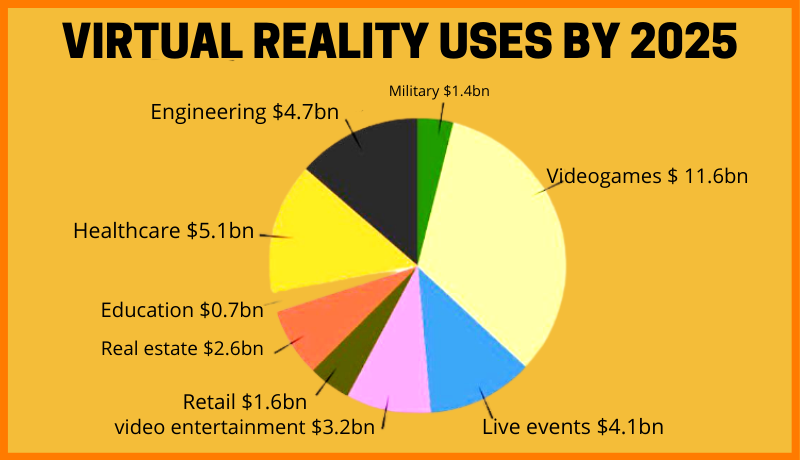 Uses of Virtual Reality in various sectors