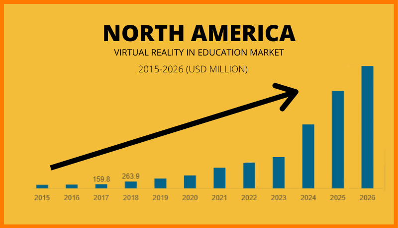 Growth of virtual reality market in North America