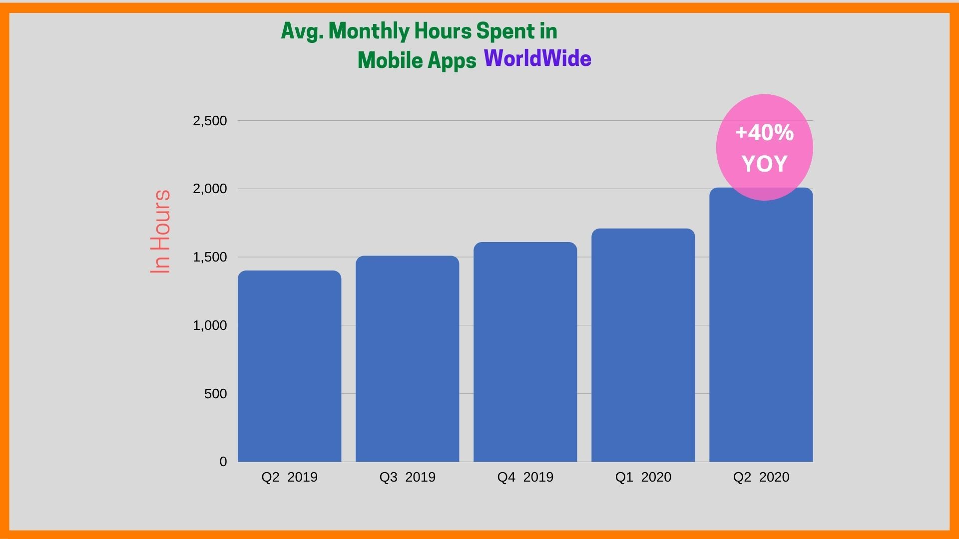 Average Monthly Hours Spent
