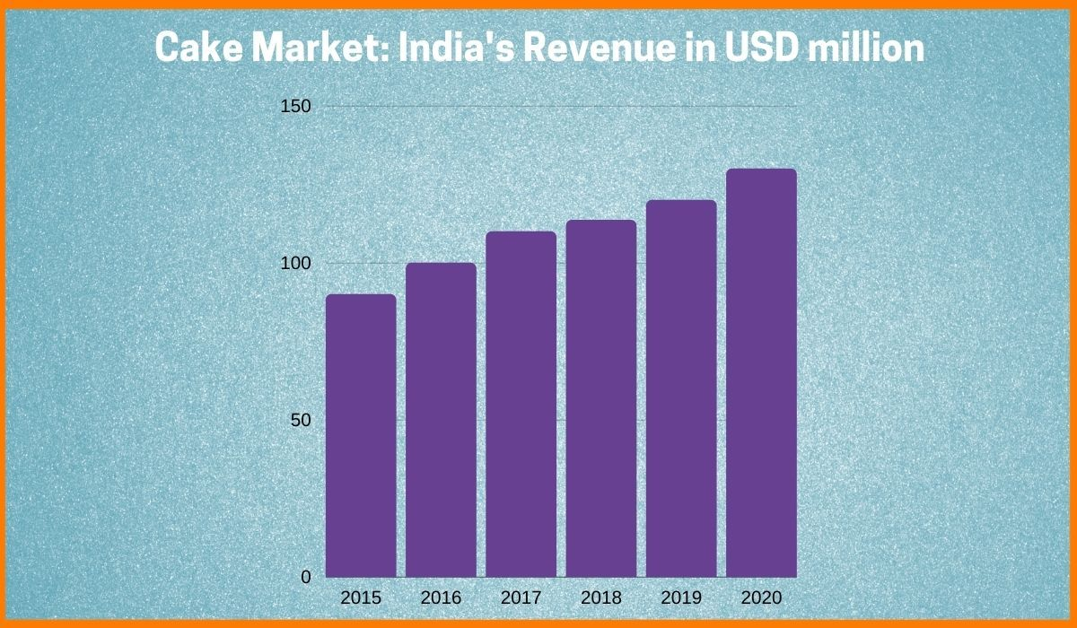 India's Revenue in Cake Market over the years(2015-2020)