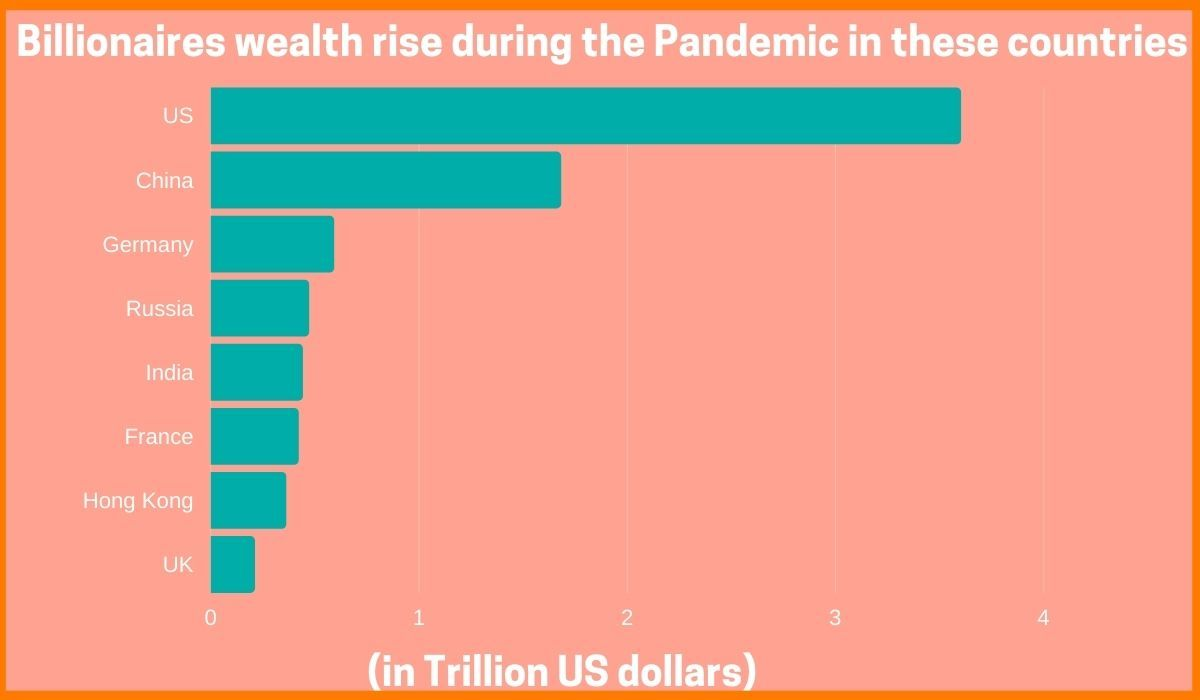 The wealth of Billionaires during the Pandemic