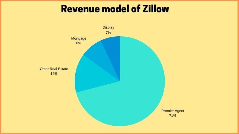 Revenue Model of Zillow