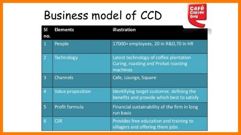 Cafe Coffee Day Business Model - Cafe Coffee Day Case Study