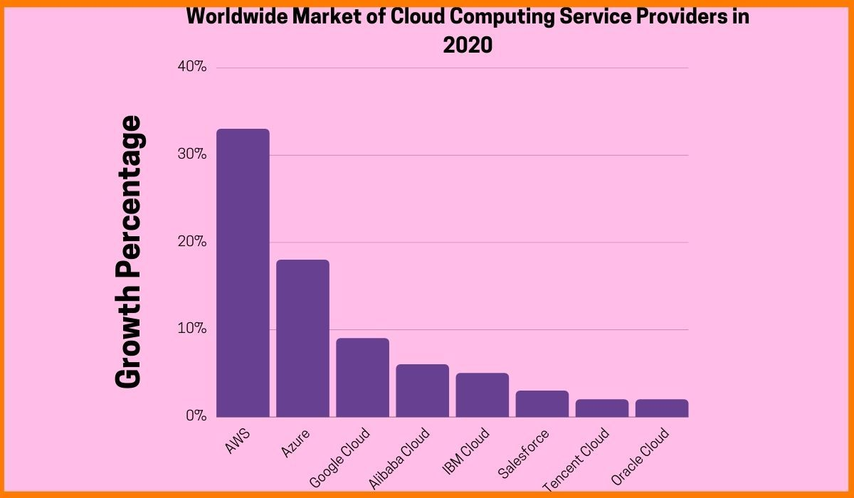 Worldwide Growth of Cloud Computing Service Providers in 2020