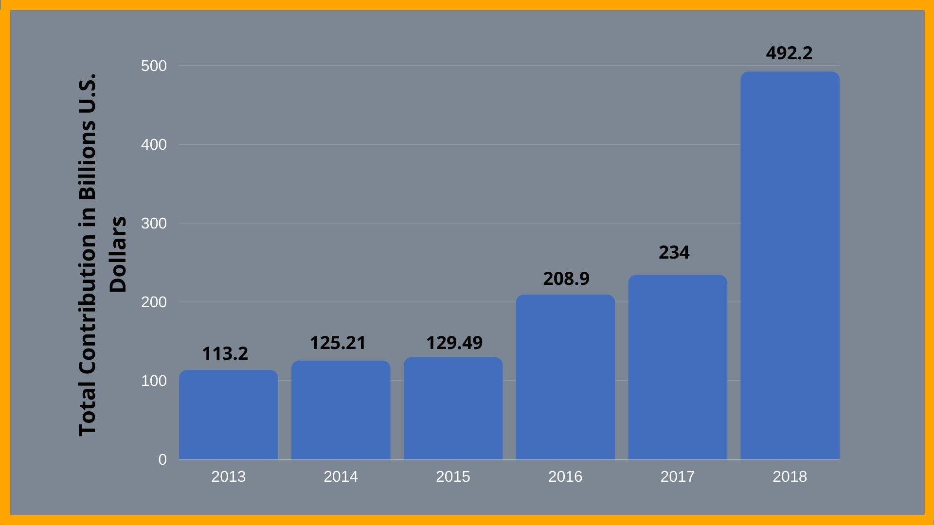 Contribution of travel and tourism to GDP in India