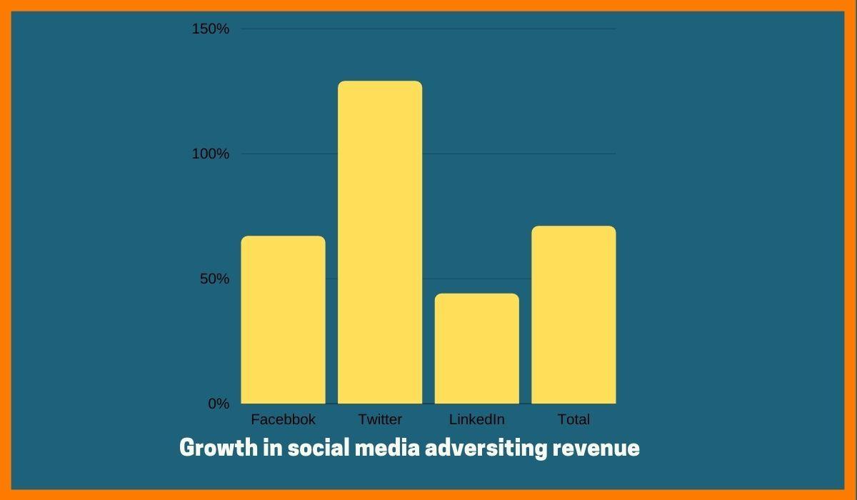 Media and entertainment industry statistics_startuptalky