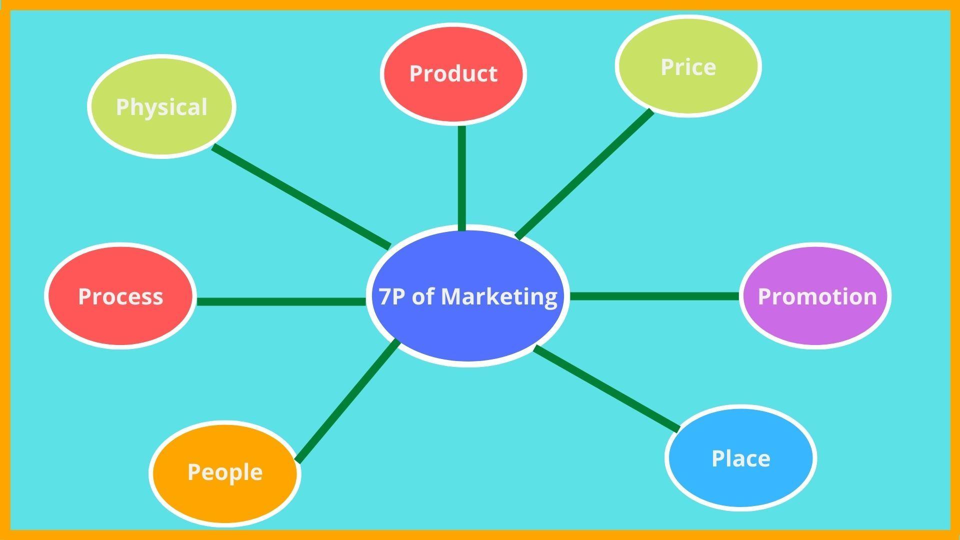 7P of Marketing