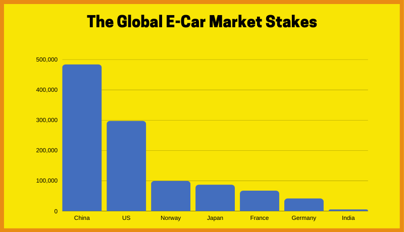 The Global E-Car Market Stakes
