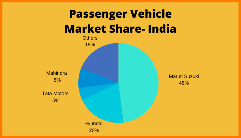 Passenger Vehicle Market Share- India