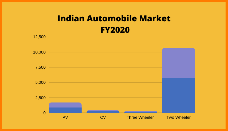 Indian Automobile Market  FY2020