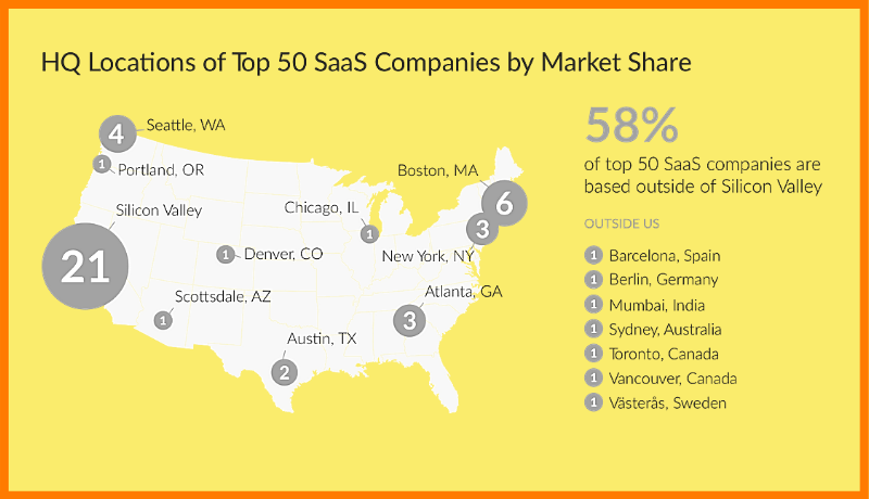 Top SaaS Companies by Market Share
