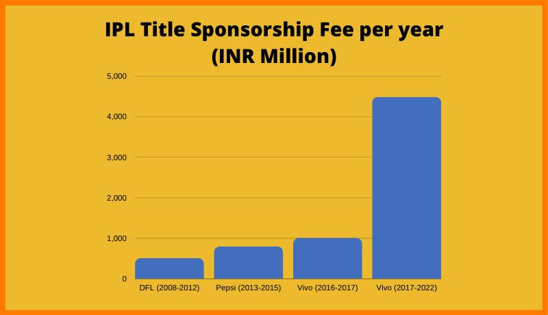IPL Title sponsorship fee per year