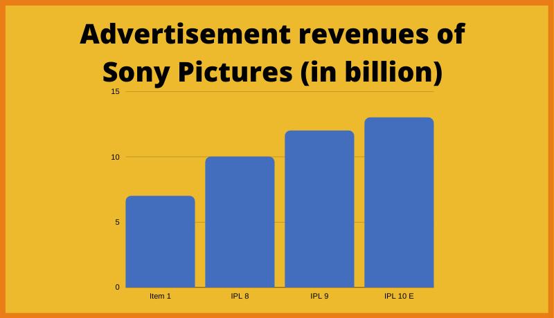 Advertisement revenues in IPL