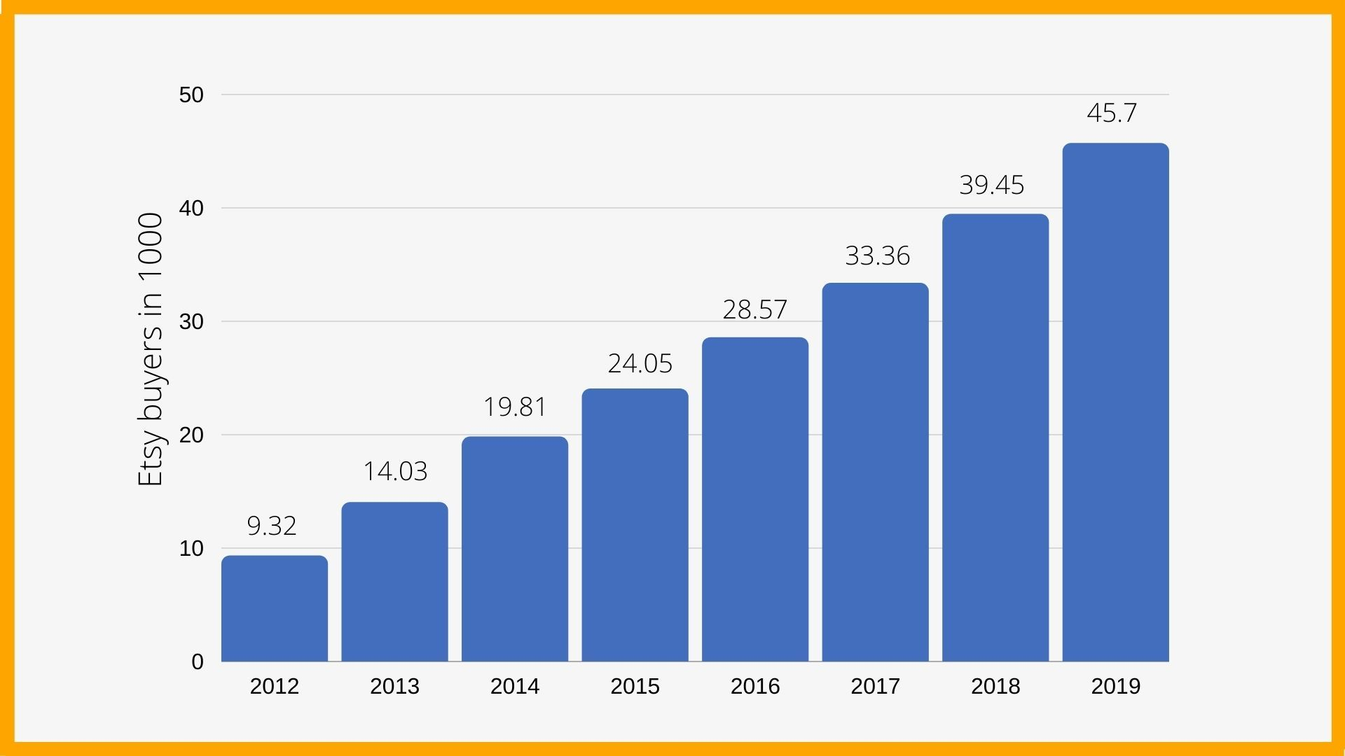 No. of active Etsy buyer's from 2012 to 2019(in millions)