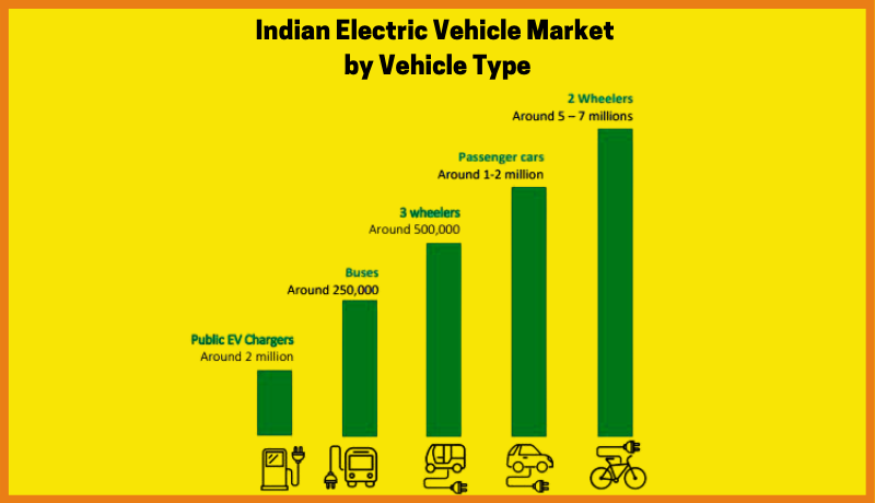 Indian Electric Vehicle Market By Vehicle Type