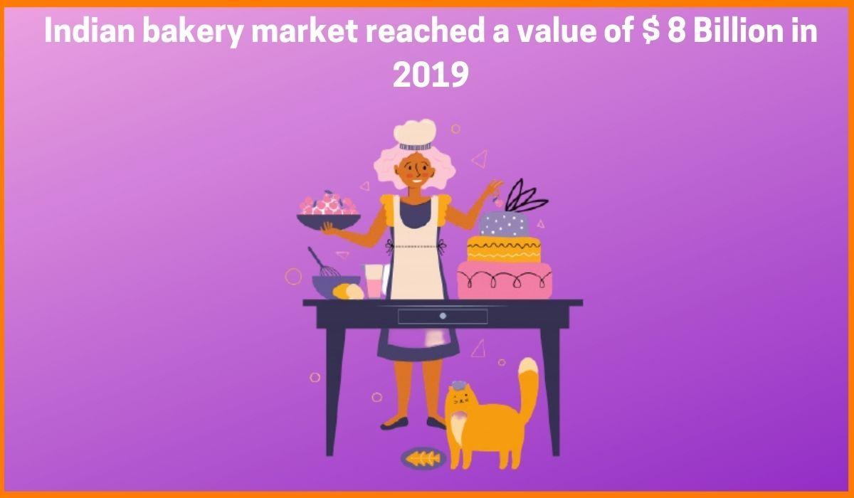 Value of Indian Bakery Market
