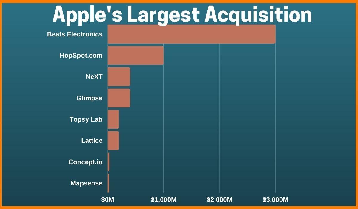 Apple's Largest Business Acquisition