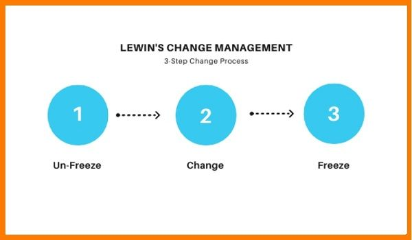 Lewin's Change Management Process